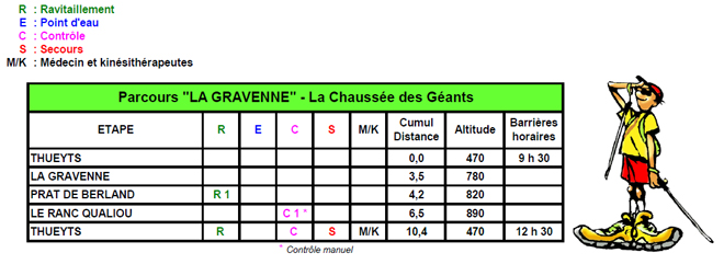 roadbook la gravenne
